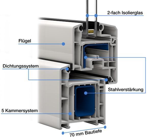 Beliebt VEKA Fenster online kaufen - Fenster-Welten-GmbH OC72